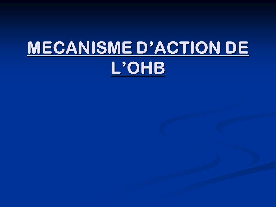 MECANISME D'ACTION DE L'OHB