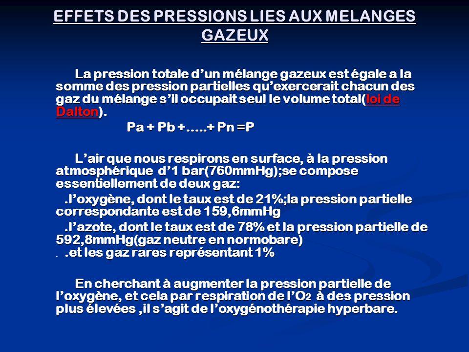 EFFETS DES PRESSIONS LIES AUX MELANGES GAZEUX