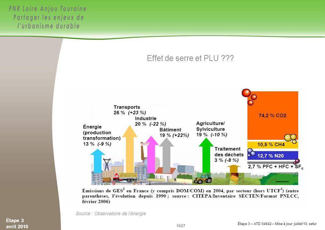 Effet de serre et PLU Interroger les participants sur les liens entre GES et urbanisation, GES et PLU.