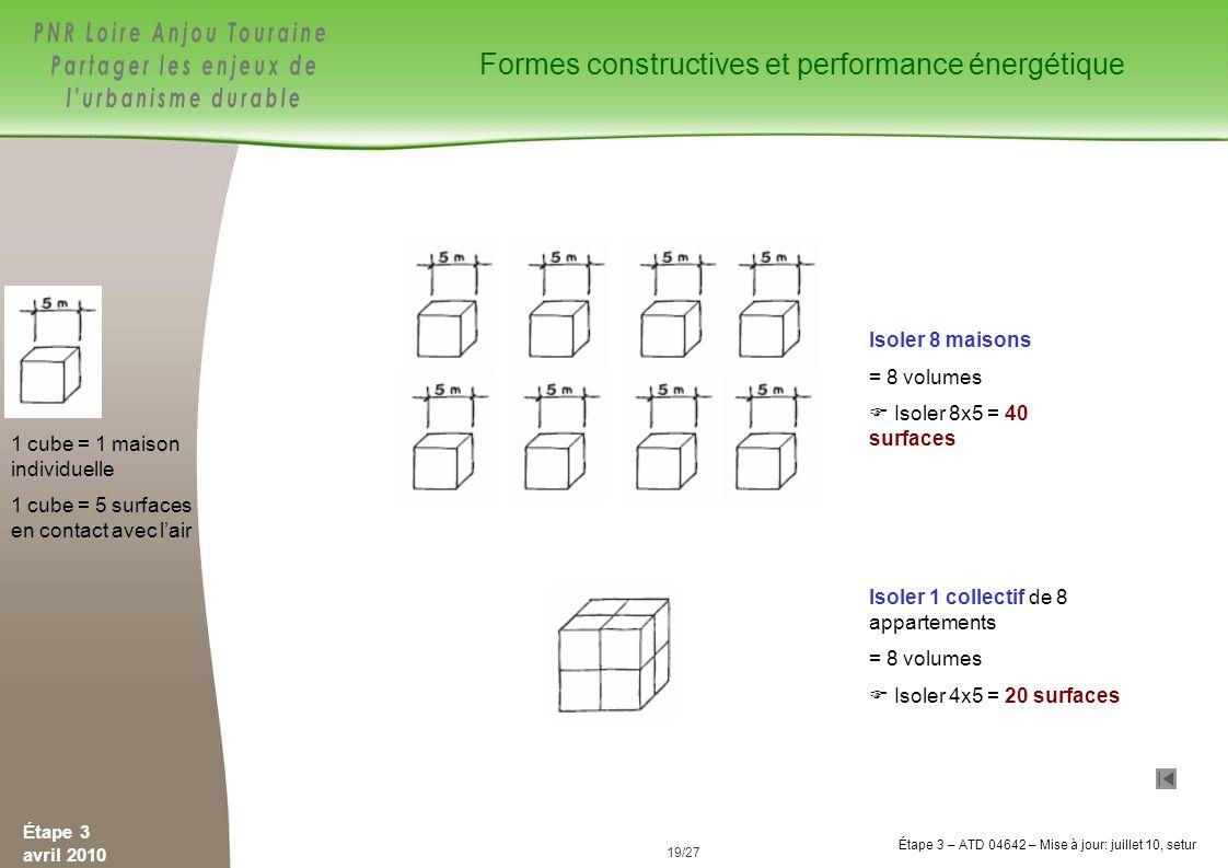 Formes constructives et performance énergétique