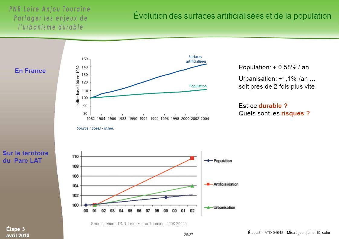 Source: charte PNR Loire-Anjou-Touraine 2008-20020