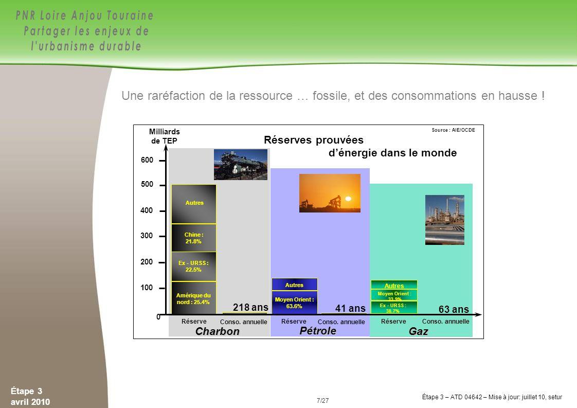 Une raréfaction de la ressource … fossile, et des consommations en hausse !
