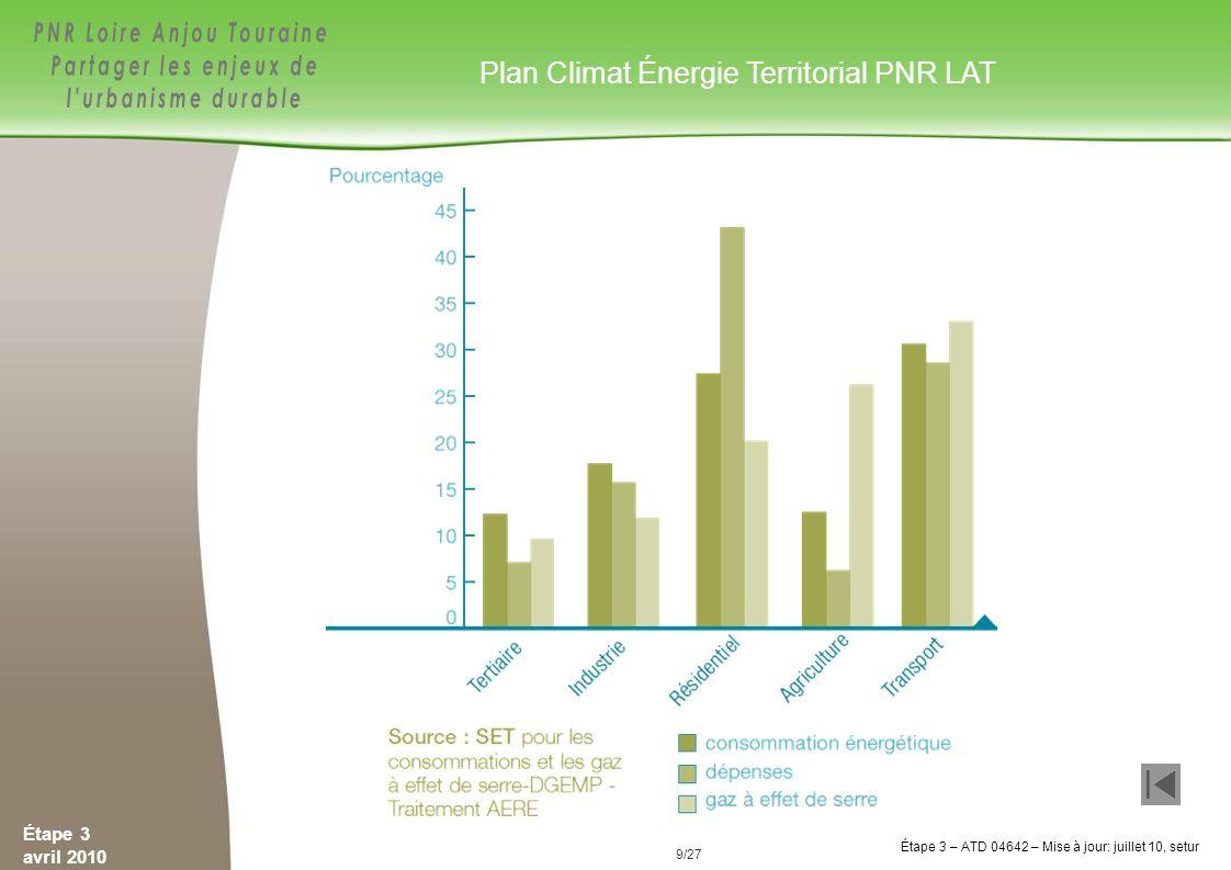 Plan Climat Énergie Territorial PNR LAT