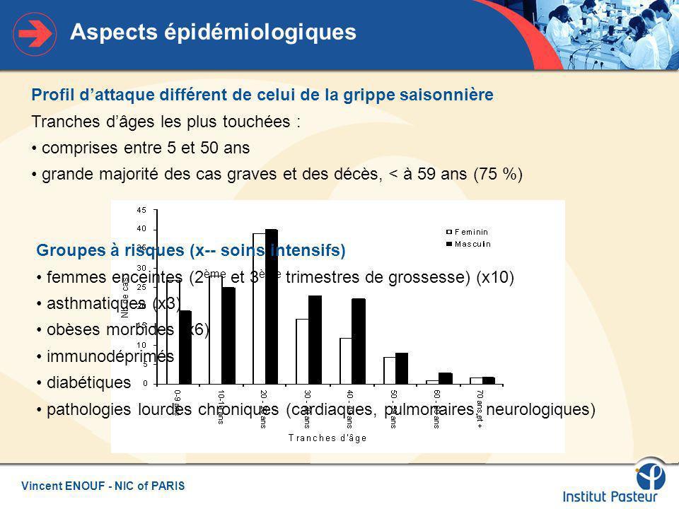 Aspects épidémiologiques