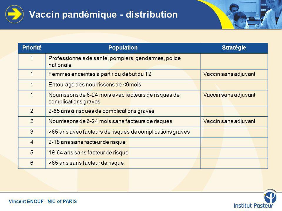 Vaccin pandémique - distribution