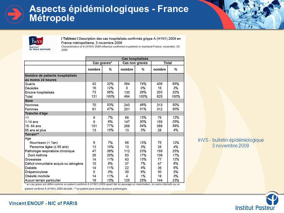 Aspects épidémiologiques - France Métropole
