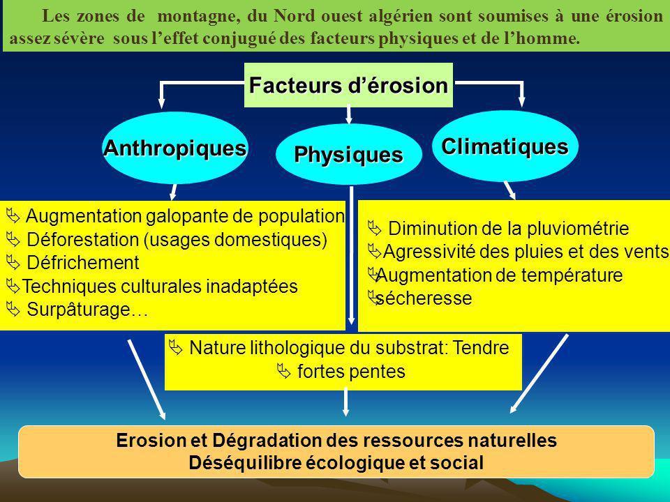 Climatiques Facteurs d'érosion Anthropiques Physiques