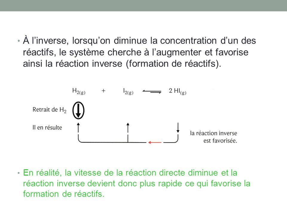 À l'inverse, lorsqu'on diminue la concentration d'un des réactifs, le système cherche à l'augmenter et favorise ainsi la réaction inverse (formation de réactifs).