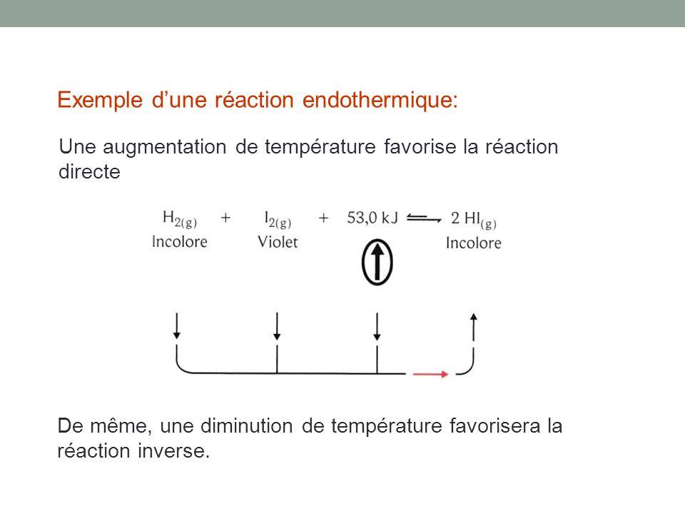 Exemple d'une réaction endothermique: