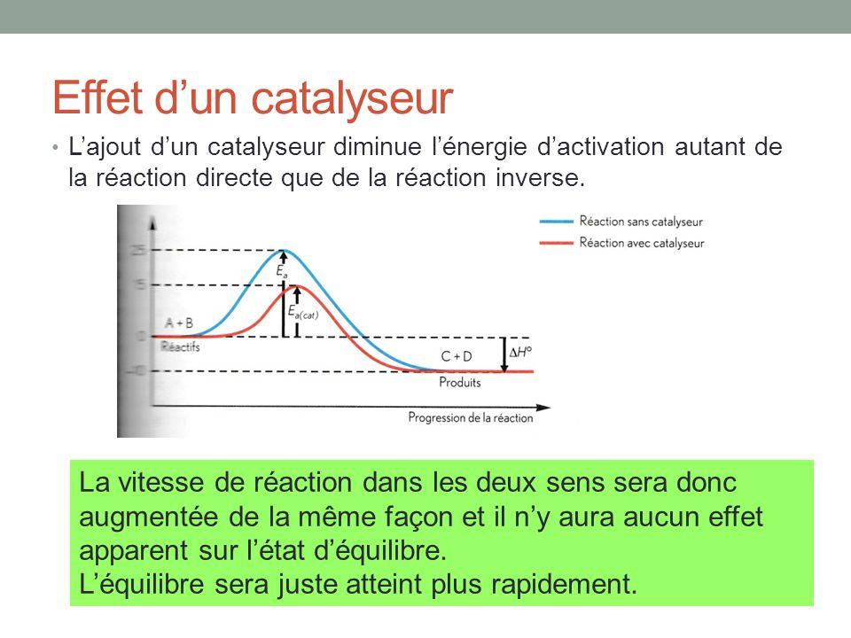 Effet d'un catalyseur L'ajout d'un catalyseur diminue l'énergie d'activation autant de la réaction directe que de la réaction inverse.
