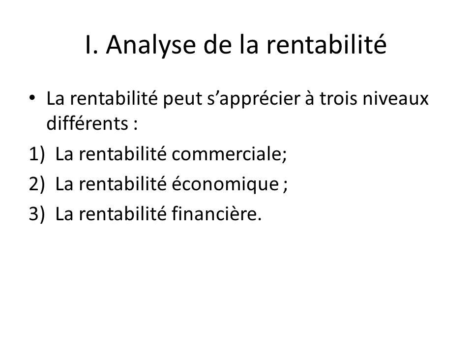 I. Analyse de la rentabilité