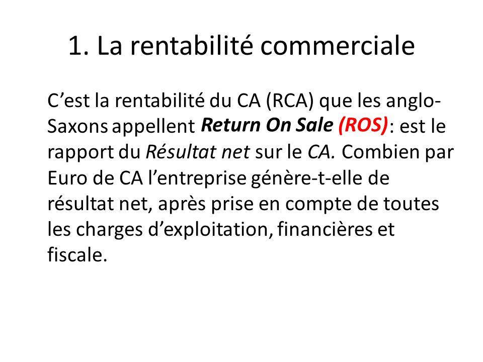 1. La rentabilité commerciale