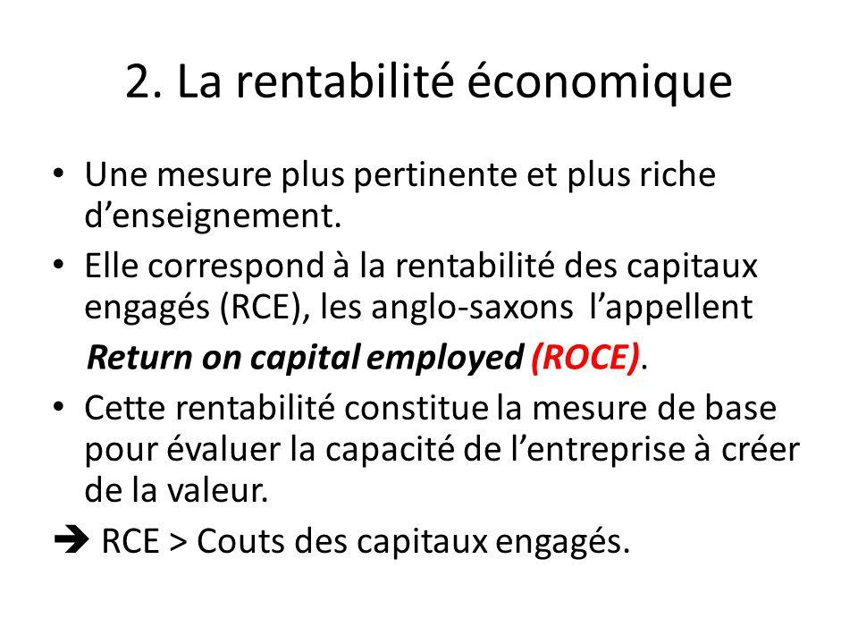 2. La rentabilité économique