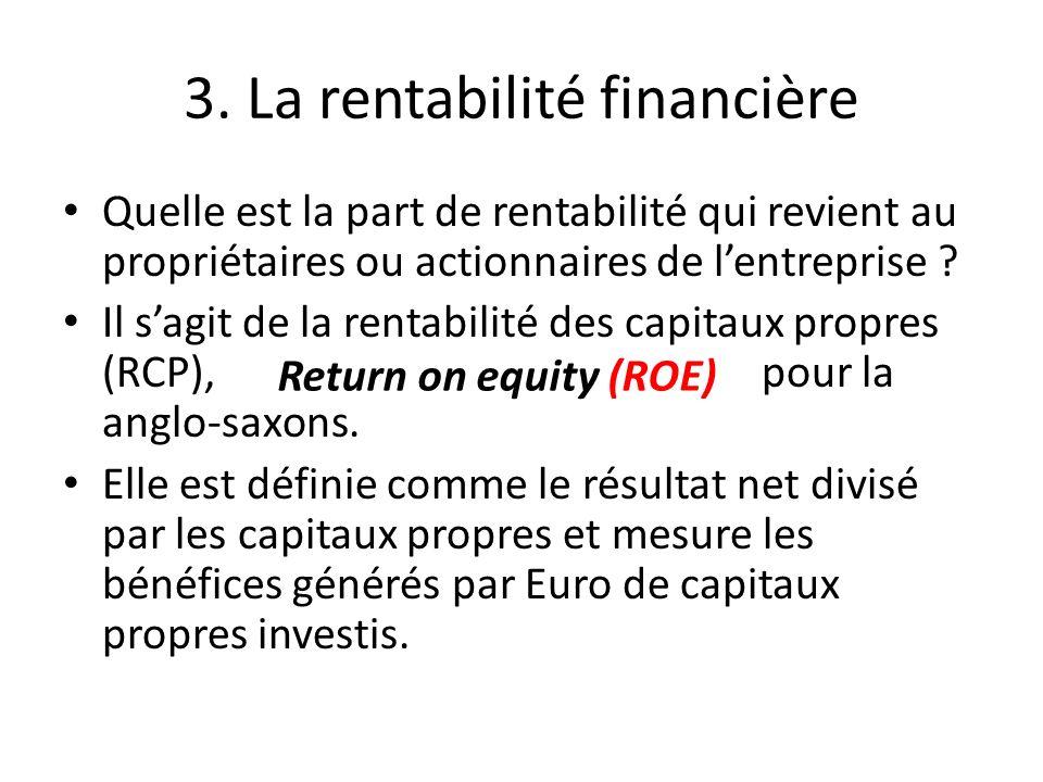 3. La rentabilité financière