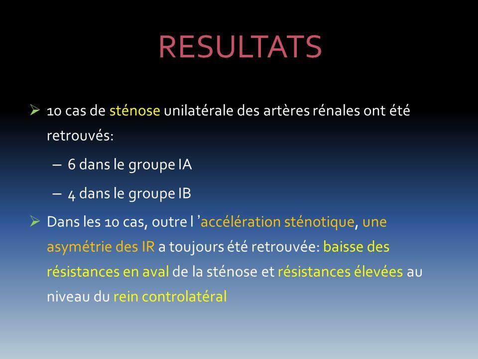 RESULTATS 10 cas de sténose unilatérale des artères rénales ont été retrouvés: 6 dans le groupe IA.