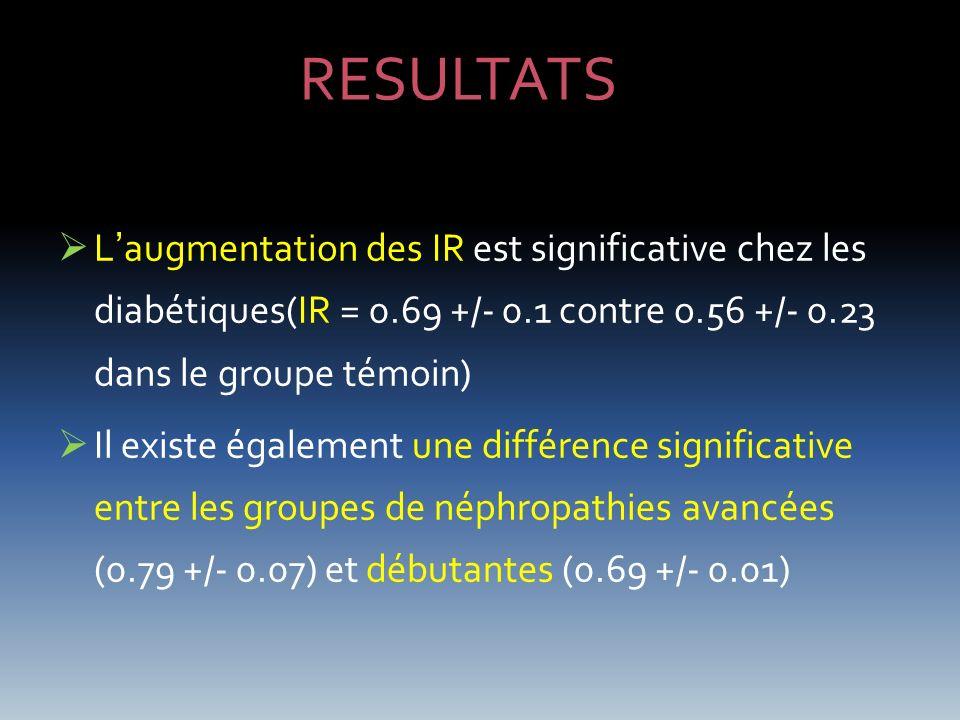 RESULTATS L'augmentation des IR est significative chez les diabétiques(IR = 0.69 +/- 0.1 contre o.56 +/- 0.23 dans le groupe témoin)