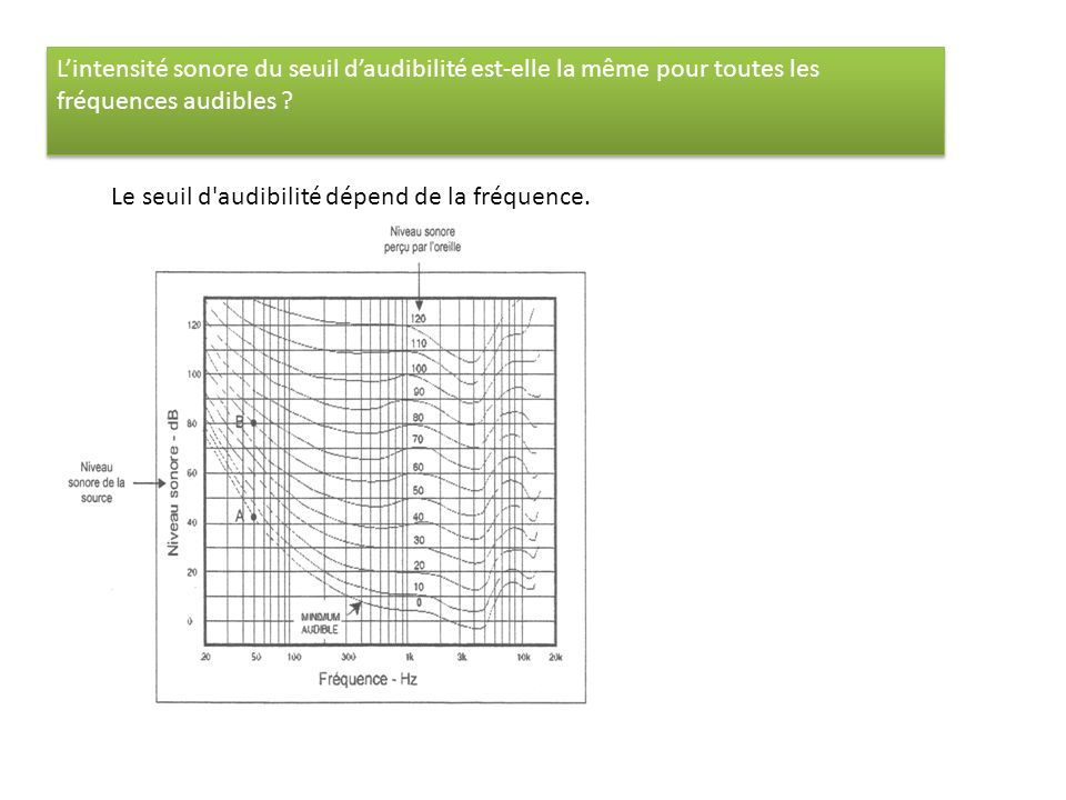 L'intensité sonore du seuil d'audibilité est-elle la même pour toutes les fréquences audibles