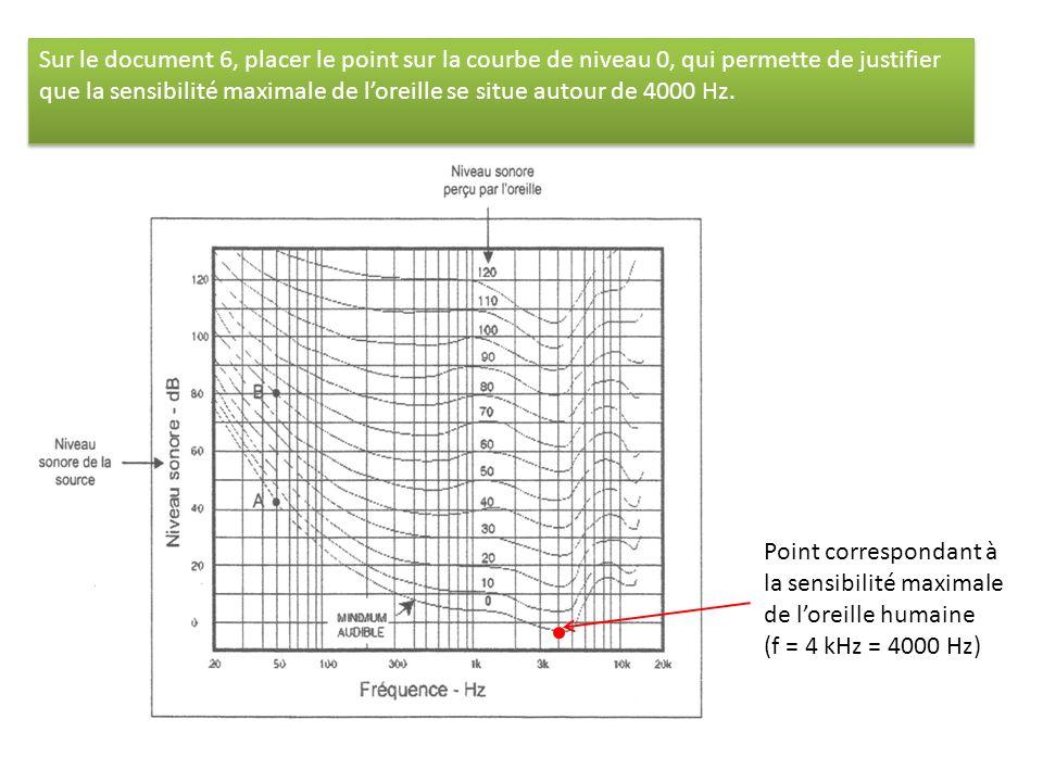 Sur le document 6, placer le point sur la courbe de niveau 0, qui permette de justifier que la sensibilité maximale de l'oreille se situe autour de 4000 Hz.