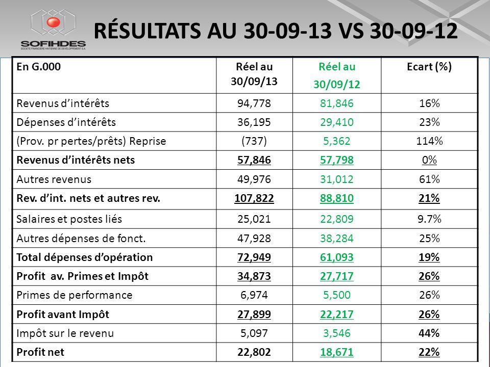 RÉSULTATS AU 30-09-13 VS 30-09-12 En G.000 Réel au 30/09/13 Réel au
