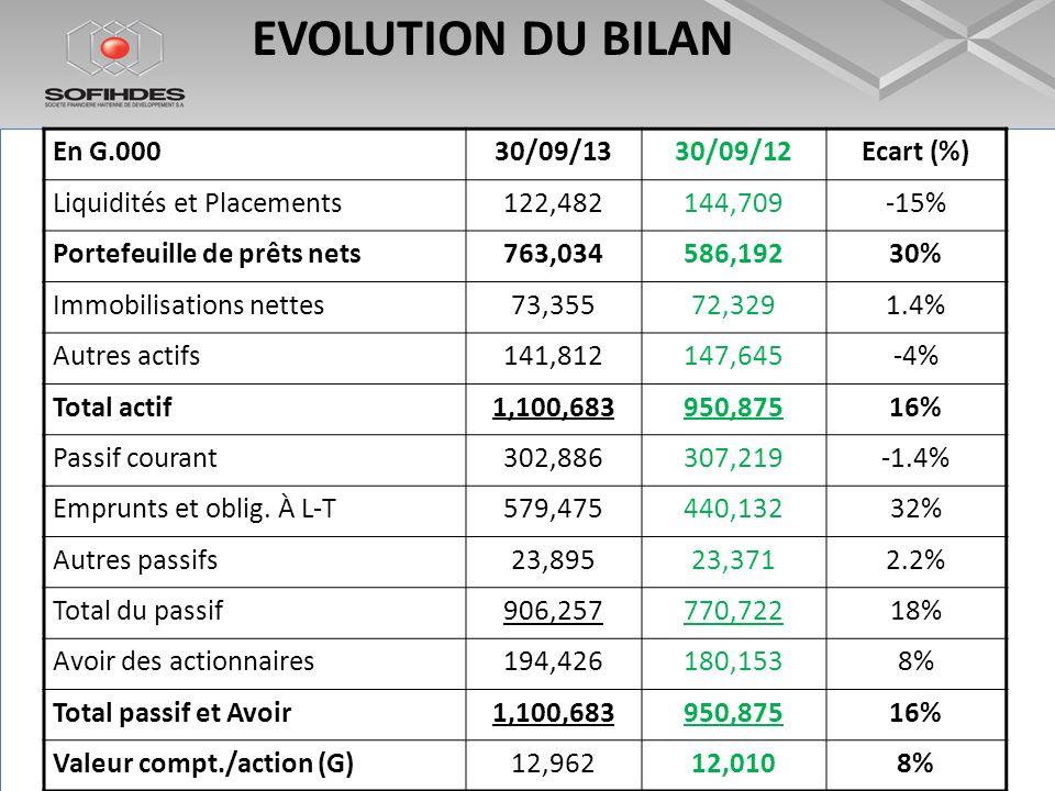 EVOLUTION DU BILAN En G.000 30/09/13 30/09/12 Ecart (%)