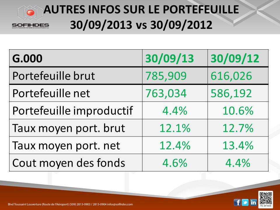 AUTRES INFOS SUR LE PORTEFEUILLE 30/09/2013 vs 30/09/2012