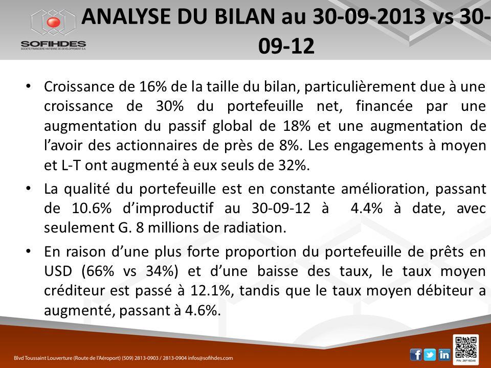 ANALYSE DU BILAN au 30-09-2013 vs 30-09-12