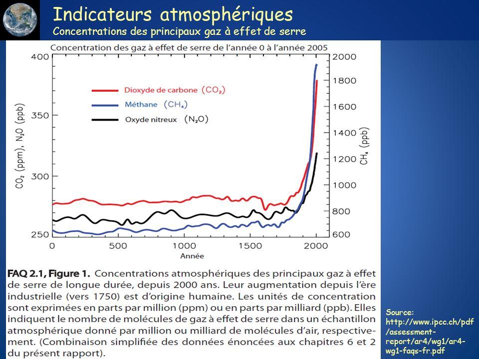 Indicateurs atmosphériques