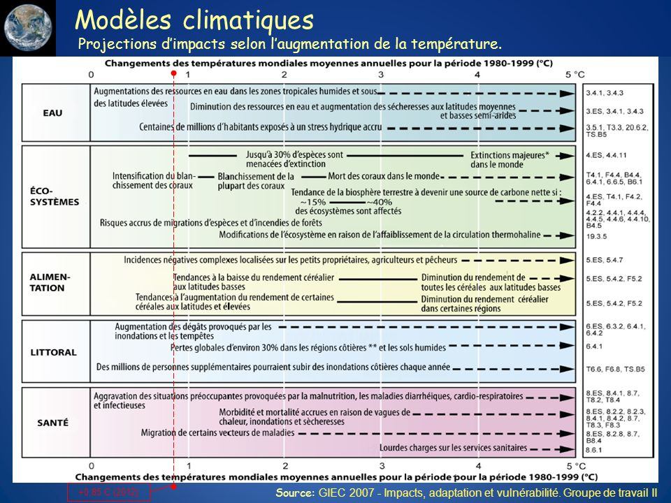 Modèles climatiques Projections d'impacts selon l'augmentation de la température.