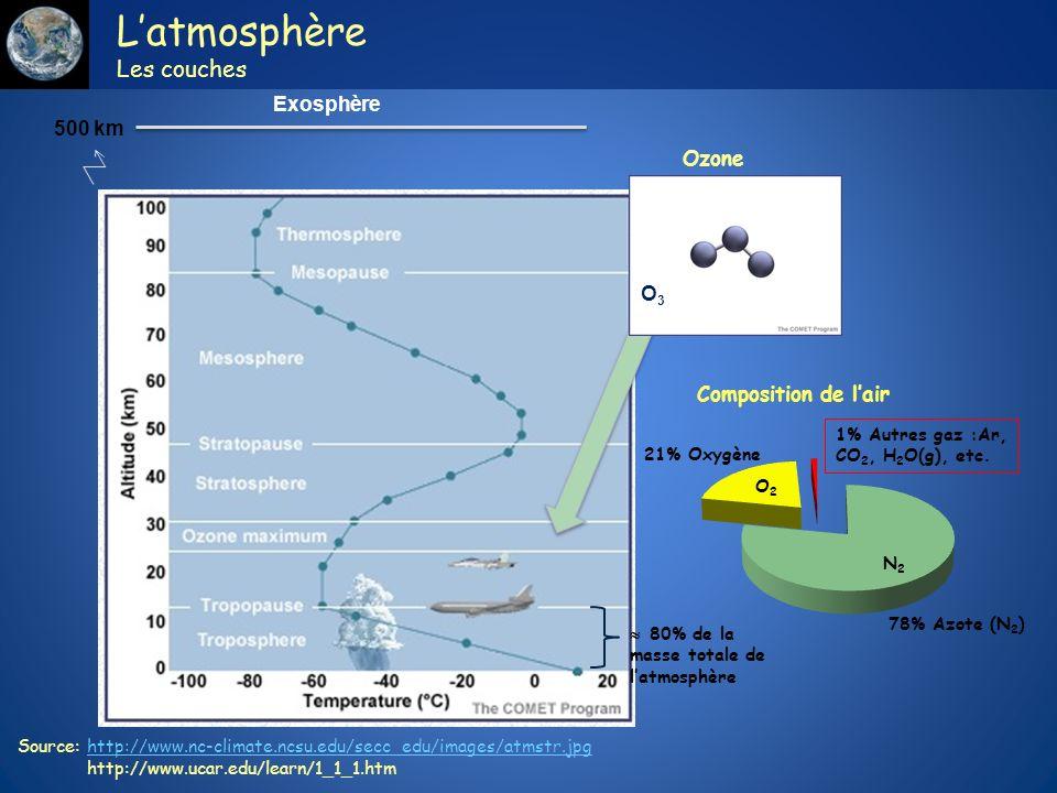 Le r chauffement du syst me climatique est ppt t l charger - Qu est ce que la couche d ozone ...