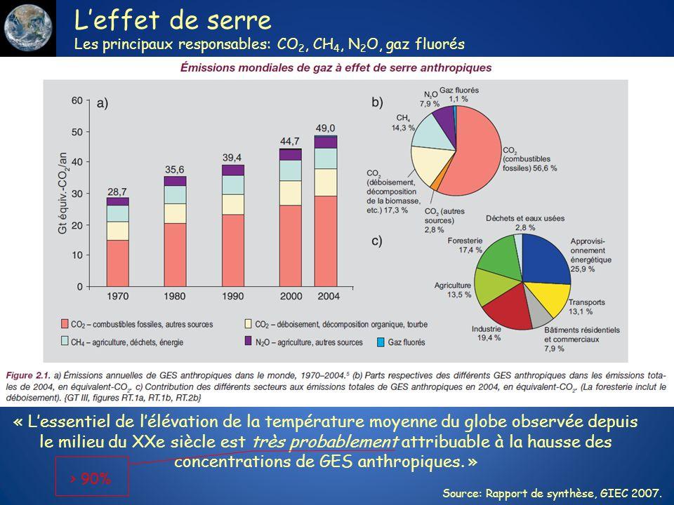 L'effet de serre Les principaux responsables: CO2, CH4, N2O, gaz fluorés.