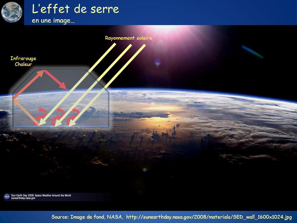 L'effet de serre en une image… Rayonnement solaire Infrarouge Chaleur