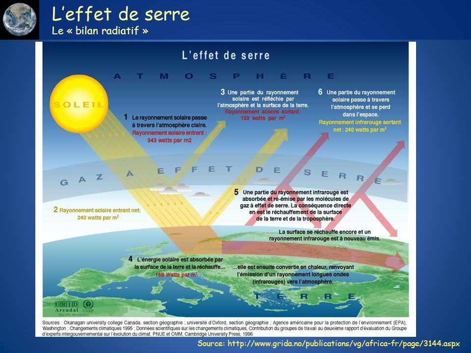 L'effet de serre Le « bilan radiatif »