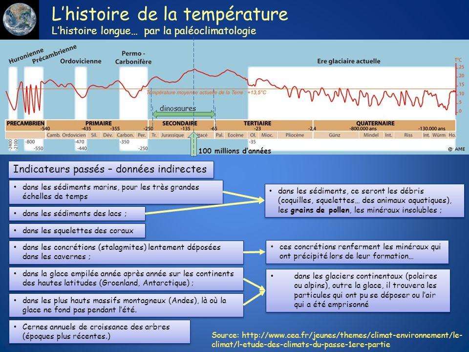 L'histoire de la température