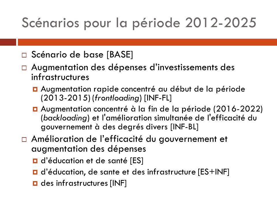 Scénarios pour la période 2012-2025