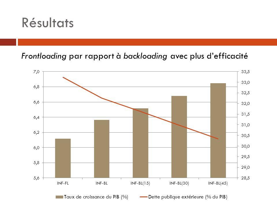 Résultats Frontloading par rapport à backloading avec plus d'efficacité