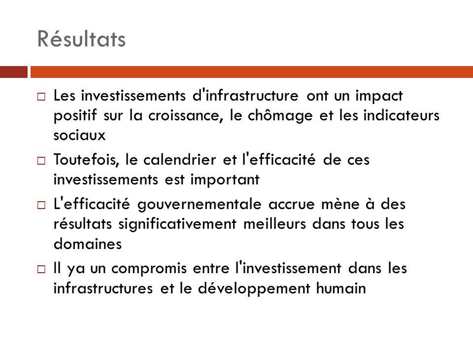 Résultats Les investissements d infrastructure ont un impact positif sur la croissance, le chômage et les indicateurs sociaux.