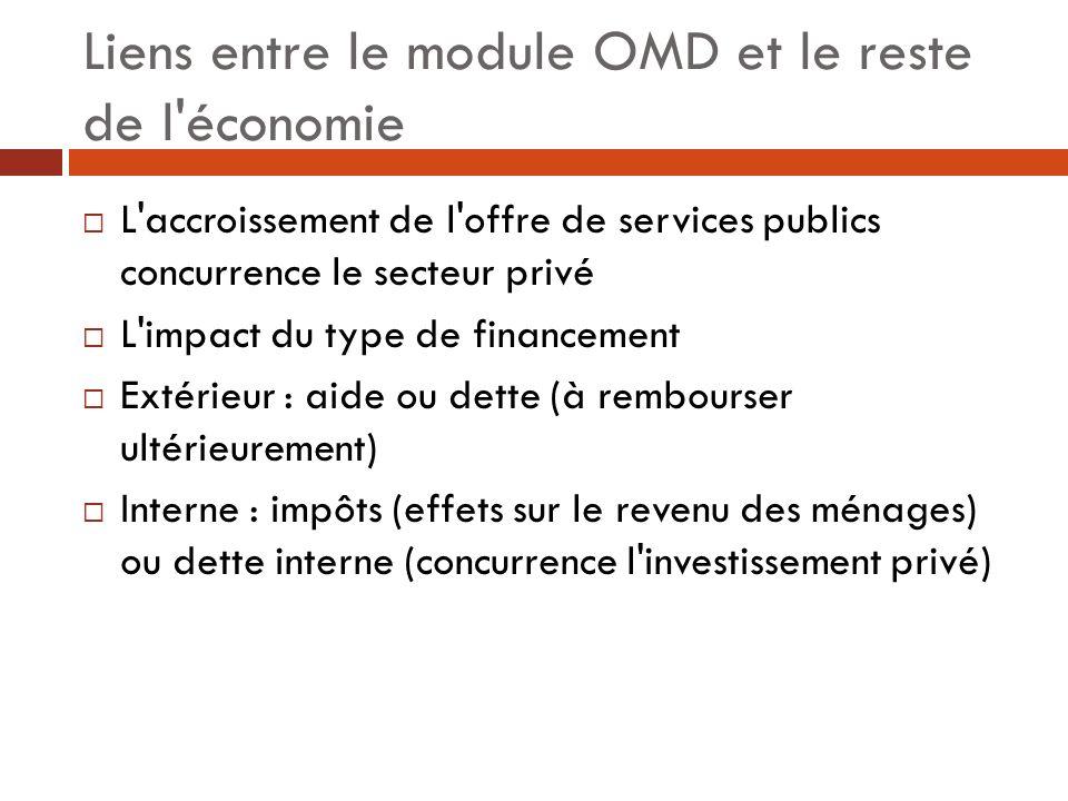 Liens entre le module OMD et le reste de l économie