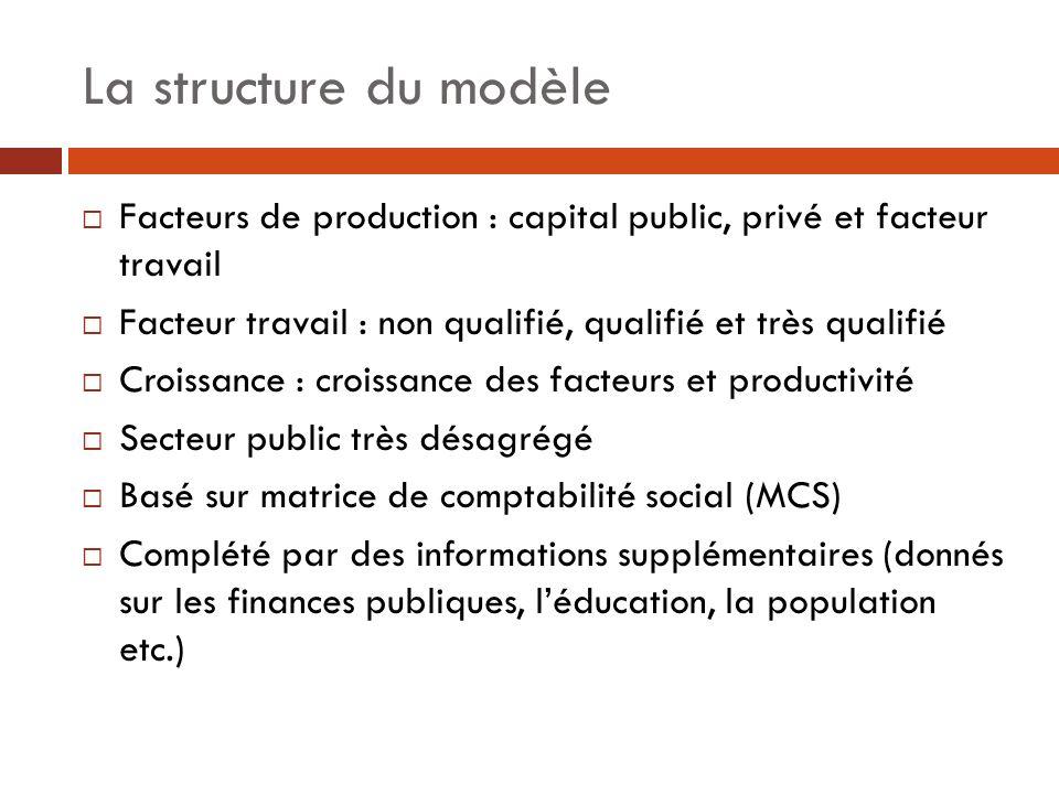 La structure du modèle Facteurs de production : capital public, privé et facteur travail. Facteur travail : non qualifié, qualifié et très qualifié.