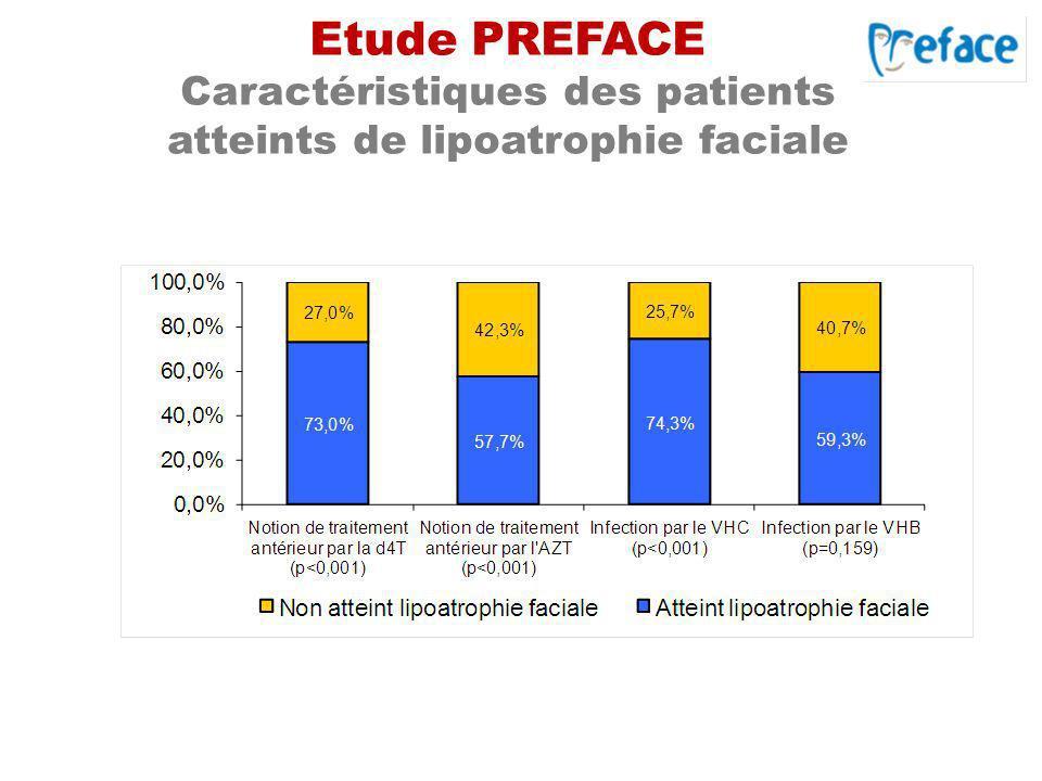 Etude PREFACE Caractéristiques des patients atteints de lipoatrophie faciale