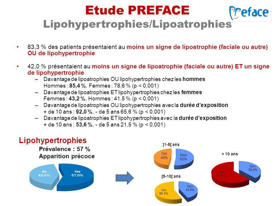 Etude PREFACE Lipohypertrophies/Lipoatrophies