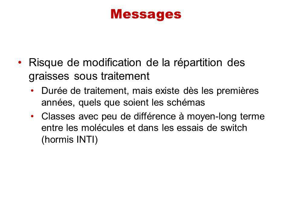 Messages Risque de modification de la répartition des graisses sous traitement.