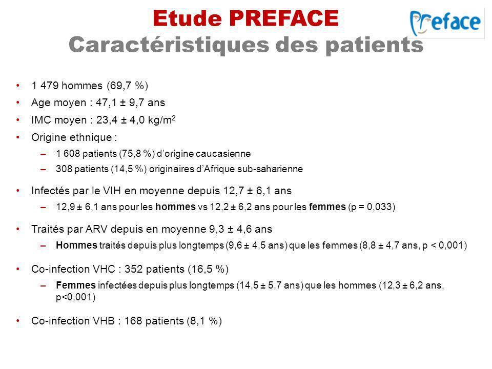 Etude PREFACE Caractéristiques des patients