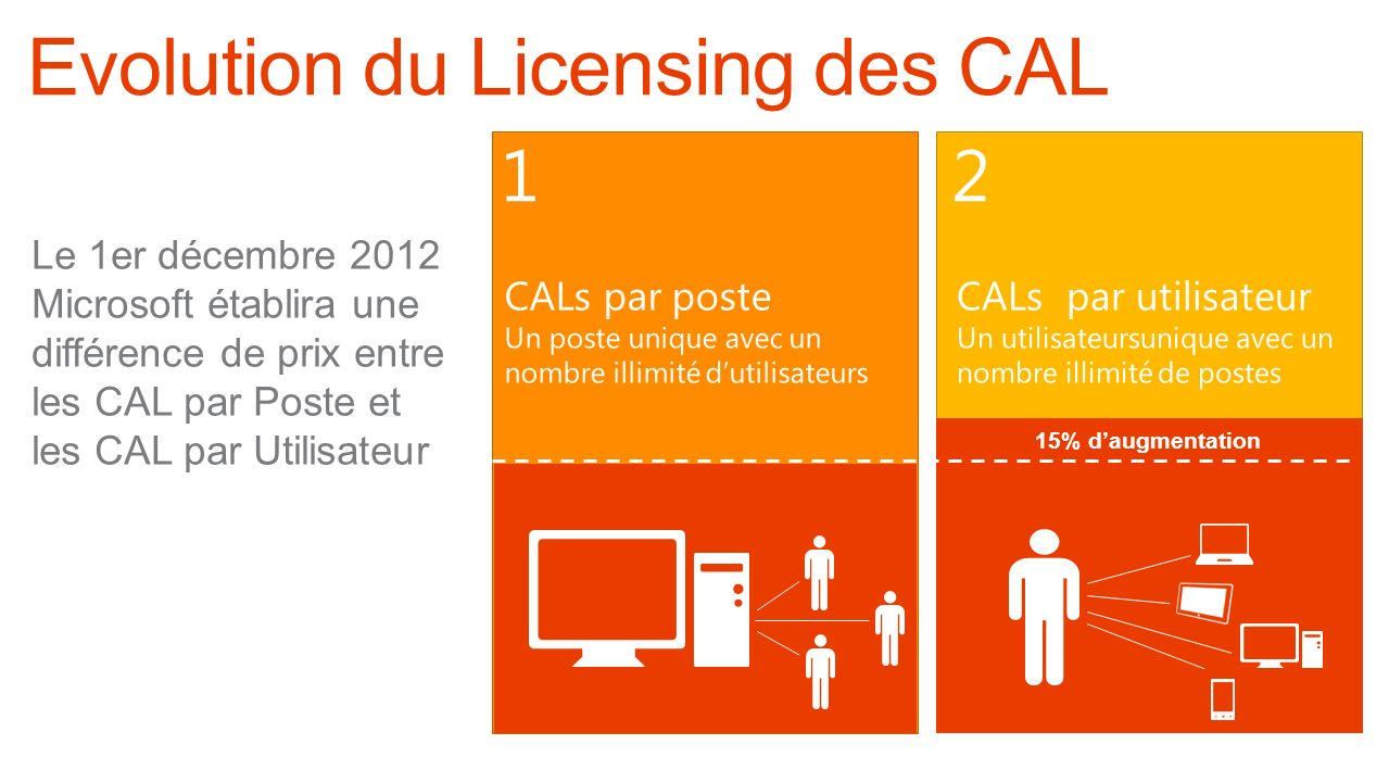 Evolution du Licensing des CAL