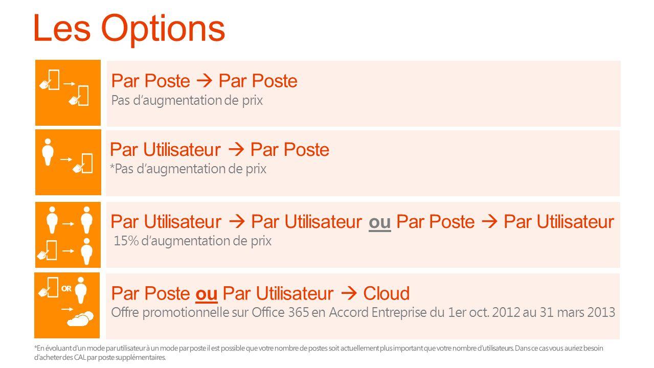 Les Options Par Poste  Par Poste Par Utilisateur  Par Poste
