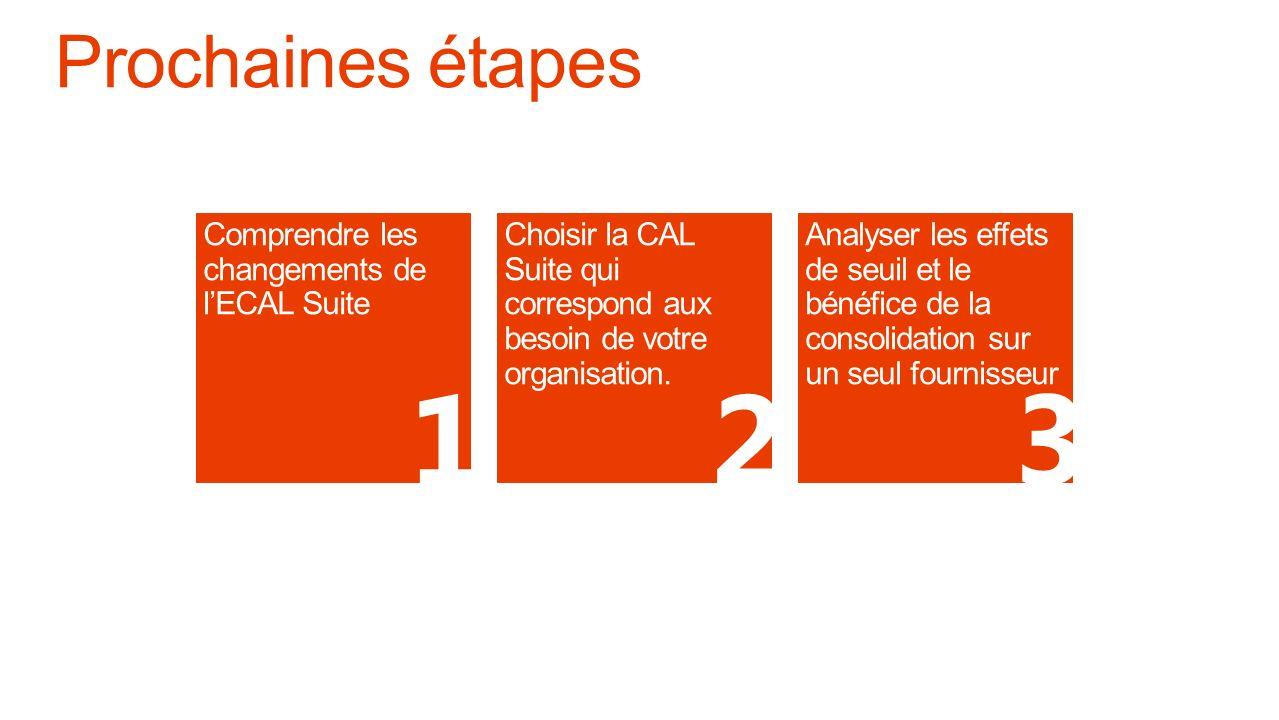 1 2 3 Prochaines étapes Comprendre les changements de l'ECAL Suite