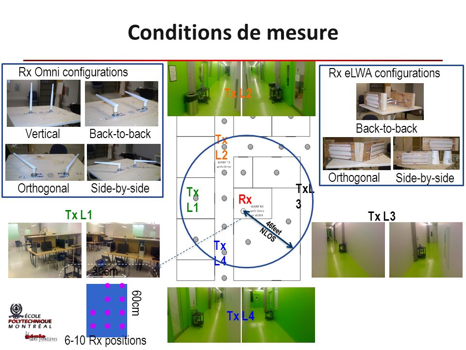 Conditions de mesure Rx Omni configurations Vertical Orthogonal