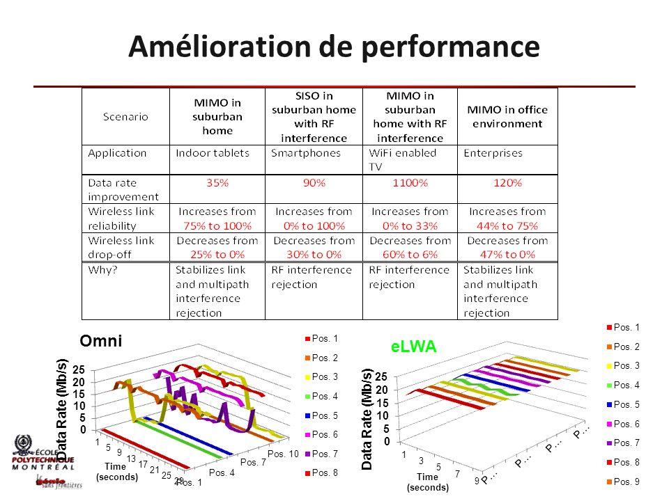 Amélioration de performance