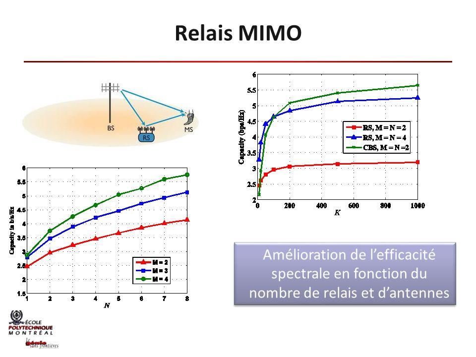 Relais MIMO Amélioration de l'efficacité spectrale en fonction du nombre de relais et d'antennes