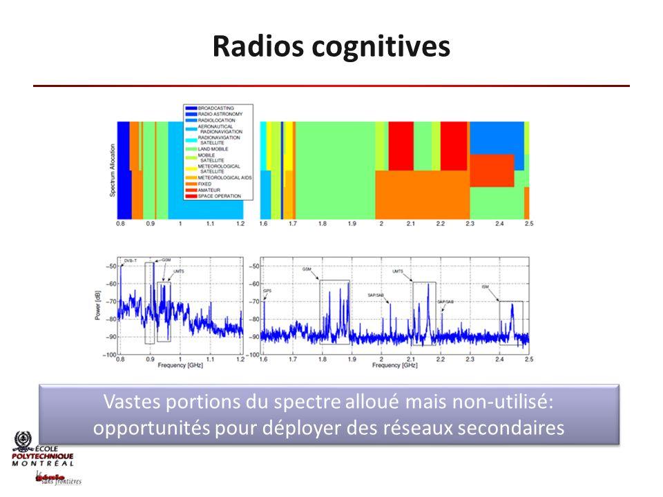 Radios cognitives Vastes portions du spectre alloué mais non-utilisé: opportunités pour déployer des réseaux secondaires.