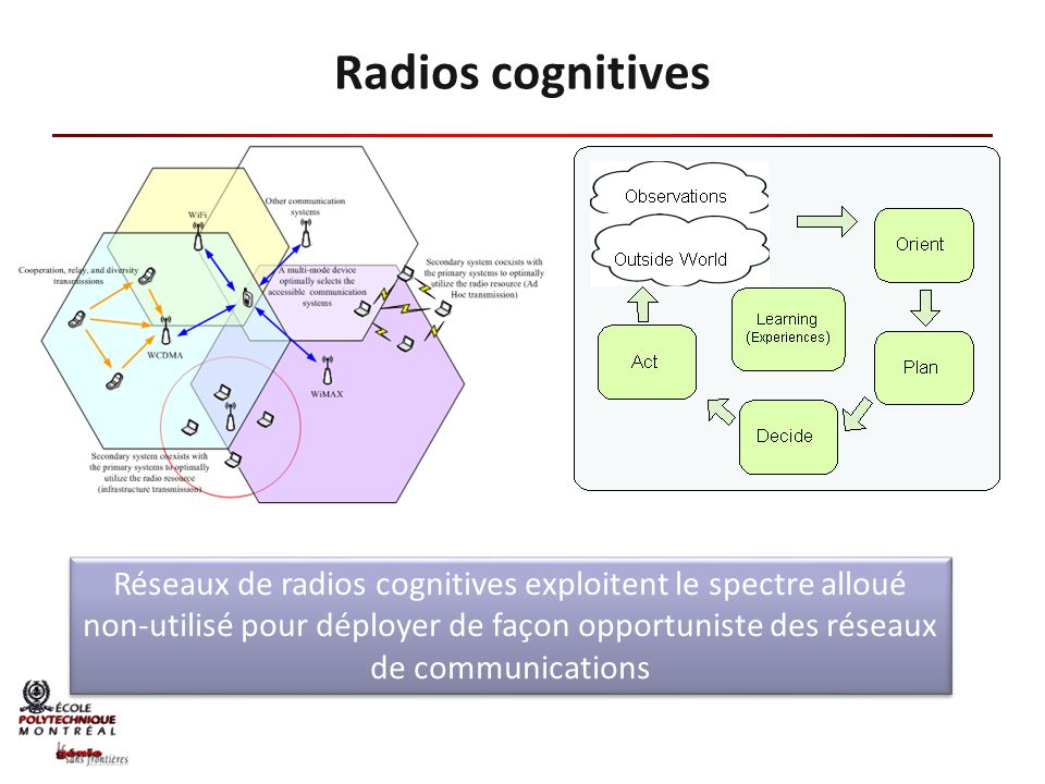 Radios cognitives